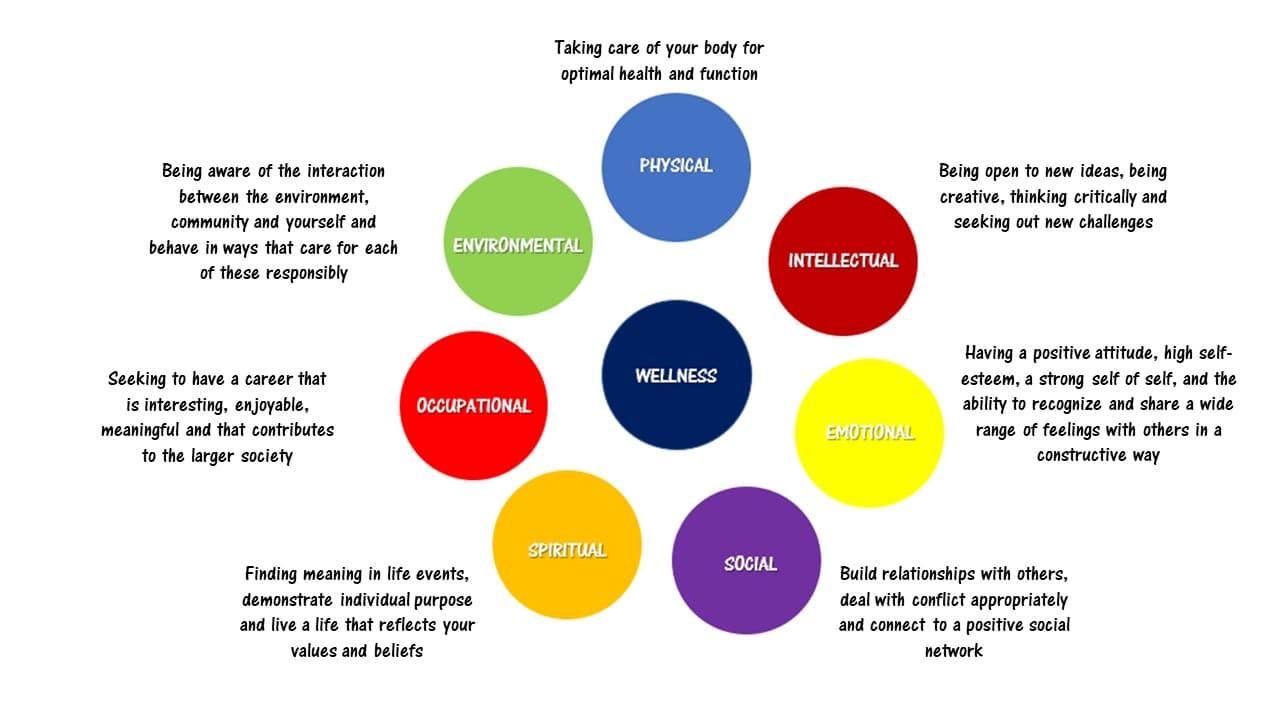 definition of wellness - Ferrum College